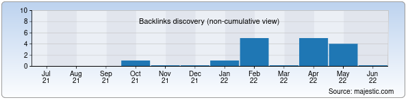 Referring Domains Discovery Chart from Majestic SEO for ktnu.uz
