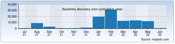 Referring Domains Discovery Chart from Majestic SEO for kultura.uz