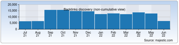 Referring Domains Discovery Chart from Majestic SEO for kun.uz