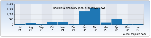 Referring Domains Discovery Chart from Majestic SEO for kurorti.uz