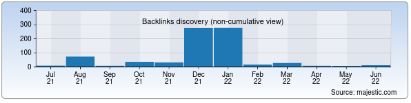 Referring Domains Discovery Chart from Majestic SEO for kursy.uz