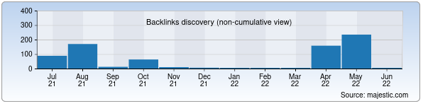 Referring Domains Discovery Chart from Majestic SEO for kuvasaycement.uz