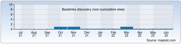 Referring Domains Discovery Chart from Majestic SEO for kvadrat.uz