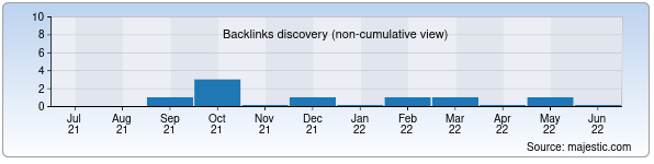 Referring Domains Discovery Chart from Majestic SEO for kvintaprint.uz