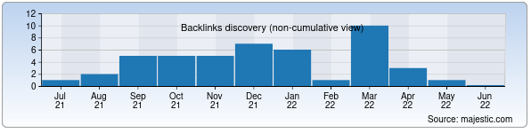 Referring Domains Discovery Chart from Majestic SEO for kvn.uz