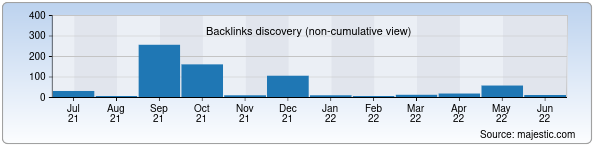 Referring Domains Discovery Chart from Majestic SEO for l2play.uz