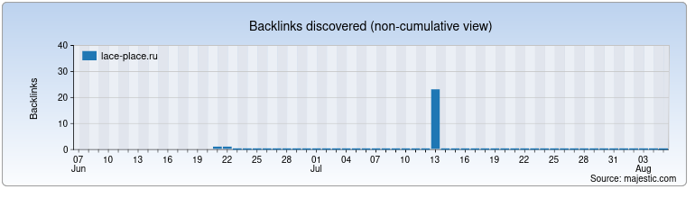 lace-place.ru Backlink History Chart