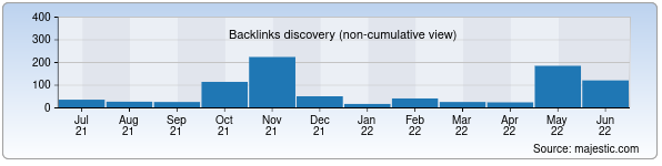 Referring Domains Discovery Chart from Majestic SEO for ladoshki.uz