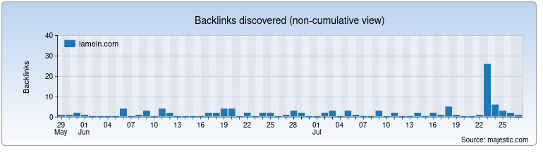 lamein.com Backlink History Chart