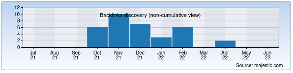 Referring Domains Discovery Chart from Majestic SEO for languagelink.uz