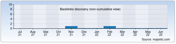 Referring Domains Discovery Chart from Majestic SEO for lastochka.uz