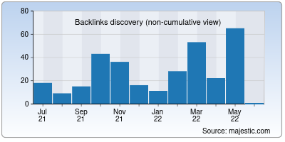 backlinks of launchpage.org