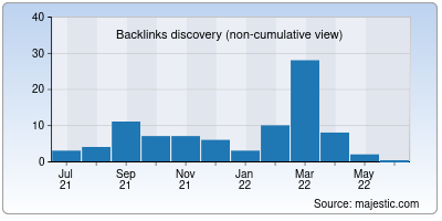 backlinks of lazza.co.in