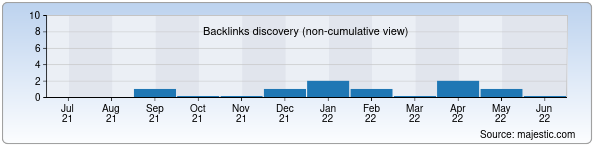 Referring Domains Discovery Chart from Majestic SEO for lci.uz