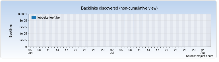 lebbeke-leeft.be Backlink History Chart