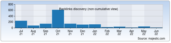 Referring Domains Discovery Chart from Majestic SEO for lenta.uz