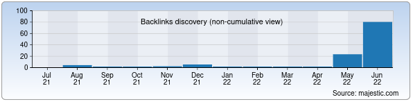 Referring Domains Discovery Chart from Majestic SEO for lepka.uz