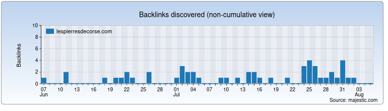 lespierresdecorse.com Backlink History Chart