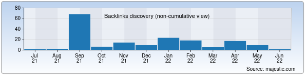Referring Domains Discovery Chart from Majestic SEO for leti.uz