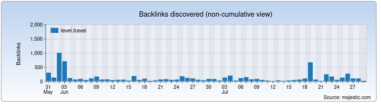level.travel Backlink History Chart