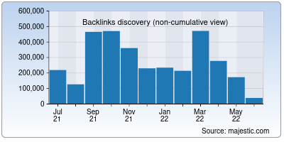 backlinks of licindia.in