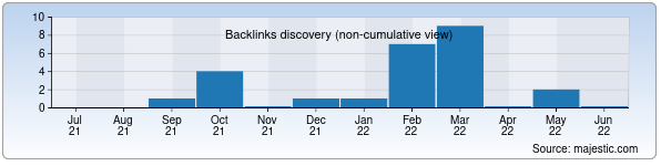 Referring Domains Discovery Chart from Majestic SEO for liftkom.uz