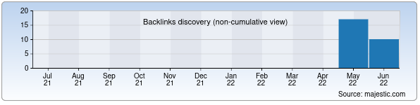 Referring Domains Discovery Chart from Majestic SEO for likeme.uz