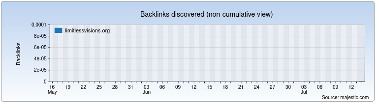 limitlessvisions.org Backlink History Chart