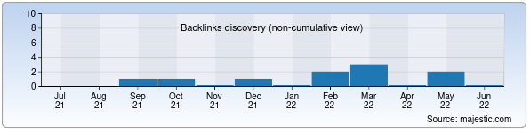 Referring Domains Discovery Chart from Majestic SEO for limon.uz