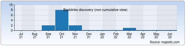 Referring Domains Discovery Chart from Majestic SEO for lineage.sks.uz