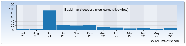 Referring Domains Discovery Chart from Majestic SEO for linepvp.sks.uz