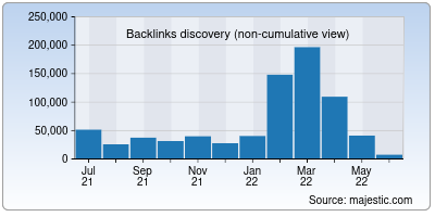 backlinks of linkshrink.net