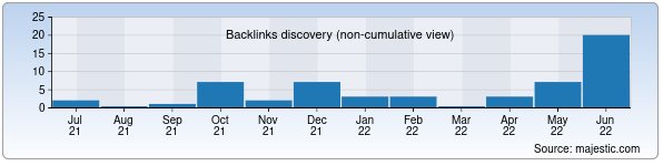 Referring Domains Discovery Chart from Majestic SEO for linux.uz