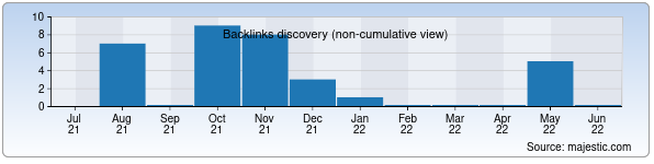 Referring Domains Discovery Chart from Majestic SEO for linux.zn.uz