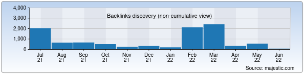 Referring Domains Discovery Chart from Majestic SEO for liting.uz