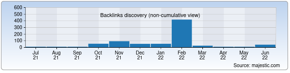 Referring Domains Discovery Chart from Majestic SEO for live.uz