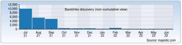 Referring Domains Discovery Chart from Majestic SEO for liverpul.uz