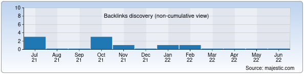 Referring Domains Discovery Chart from Majestic SEO for lki.uz