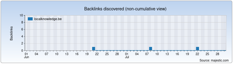 localknowledge.be Backlink History Chart