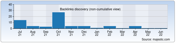 Referring Domains Discovery Chart from Majestic SEO for lochin.uz