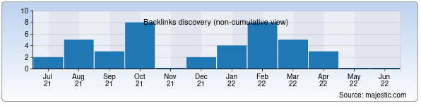 Referring Domains Discovery Chart from Majestic SEO for lochinlar.uz