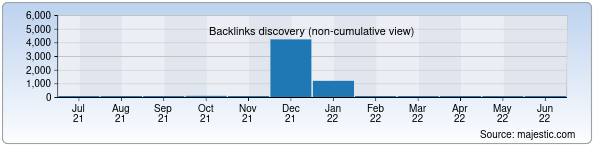 Referring Domains Discovery Chart from Majestic SEO for logistika.uz