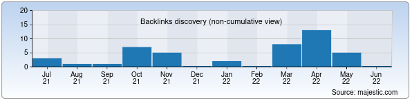 Referring Domains Discovery Chart from Majestic SEO for logoped.uz