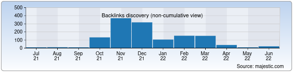 Referring Domains Discovery Chart from Majestic SEO for lukoil-overseas.uz