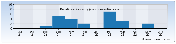Referring Domains Discovery Chart from Majestic SEO for lumenvita.uz