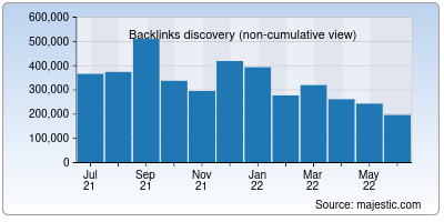 backlinks of lung.org