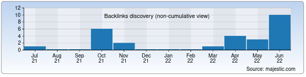 Referring Domains Discovery Chart from Majestic SEO for luxtour.uz
