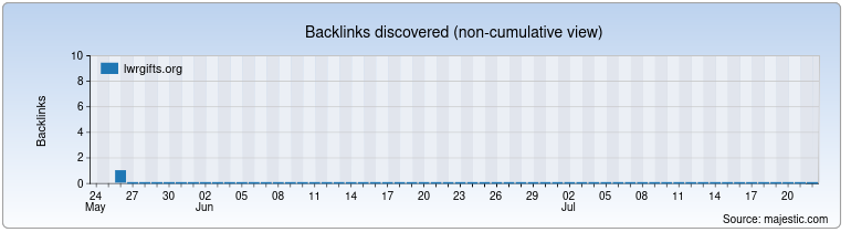 lwrgifts.org Backlink History Chart