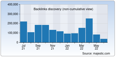 backlinks of macrotrends.net