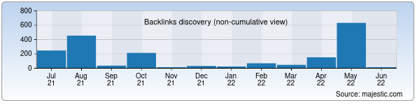Referring Domains Discovery Chart from Majestic SEO for madadinvestbank.uz